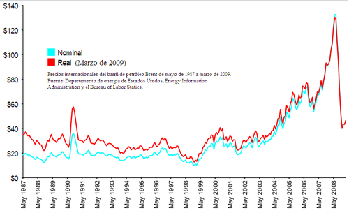 Gráfico 1: Precios internacionales del barril de petróleo Brent de mayo de 1987 a marzo de 2009.